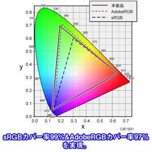 KIG320QD-G_coverage